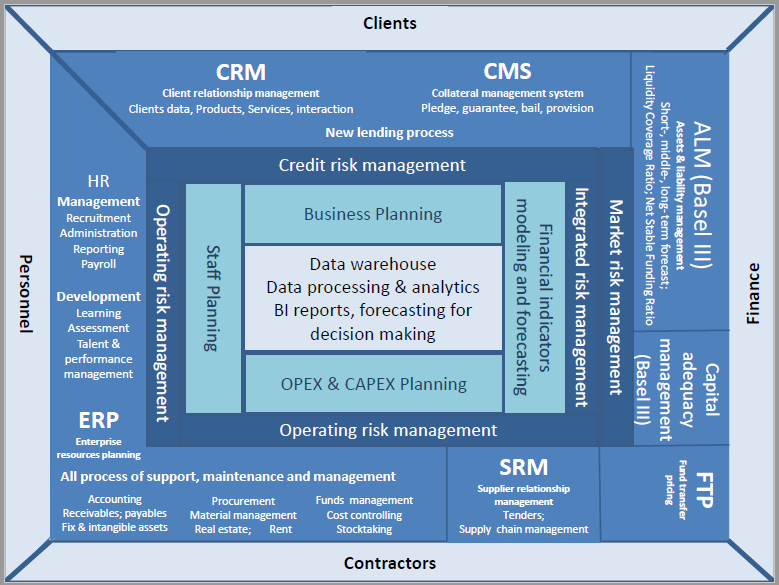 Integrated financial model for bank